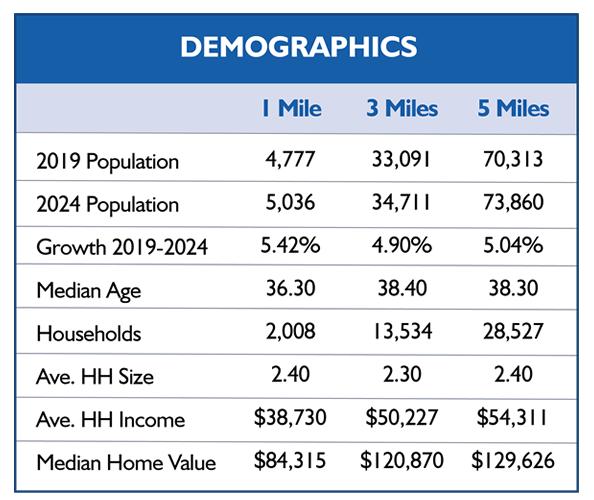 Demographics (Location Page).fw